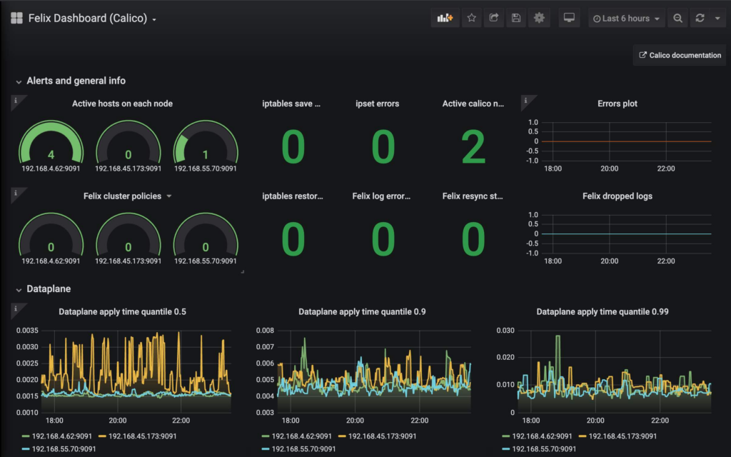 Grafana dashboard displaying Felix metrics.